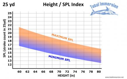 height SPL graph 25y