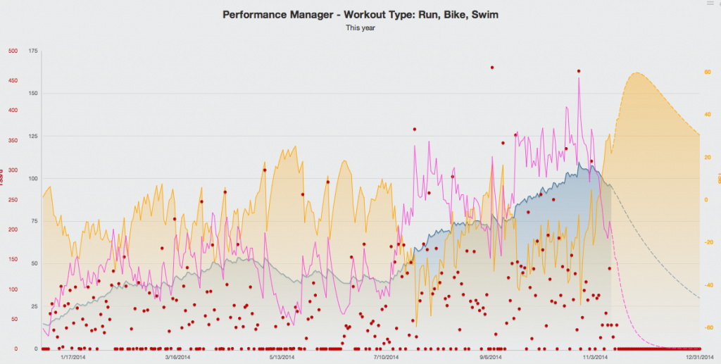 """Performance Mangement Chart for a 1 year build to Ironman Arizona occuring 5 days out from the end of the """"blue line"""".   ~10 % reduction from the peak with a positive stress balance is an """"idealized"""" shape of the curve for physical preparedness and an ideal taper."""