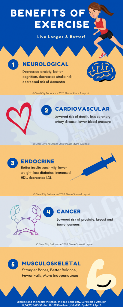 Infographic showing the benefits of exericse.